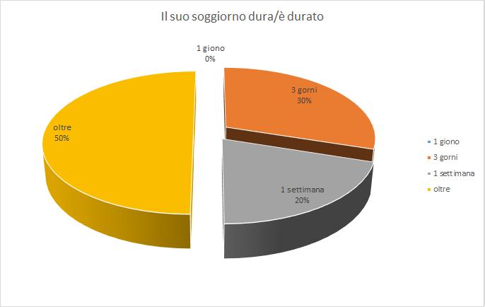 durata soggiorno a ponza sondaggio - Associazione Ponza Cala Felci ...