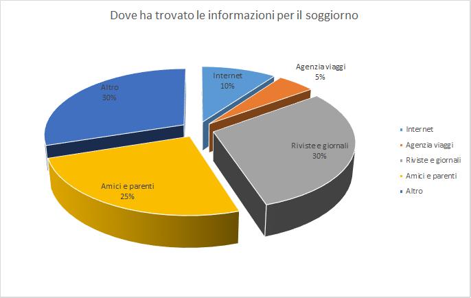 informazioni per il soggiorno a ponza sondaggio - Associazione Ponza ...