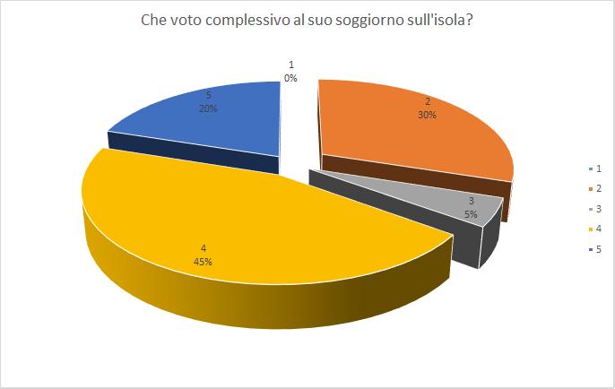 voto complessivo