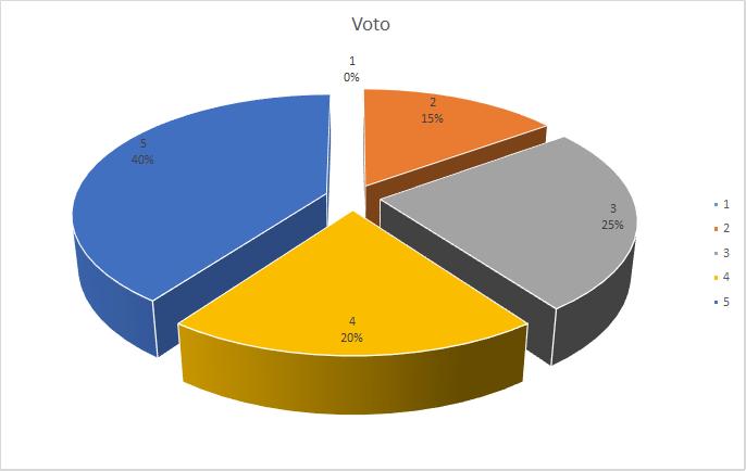voto struttura